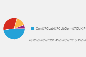 2010 General Election result in Thanet South